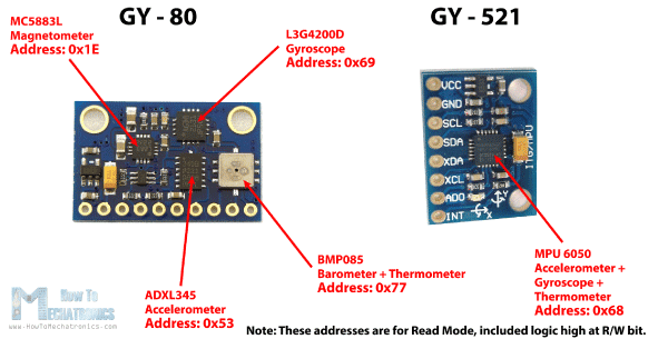 GY---80-and-GY---521-Addresses