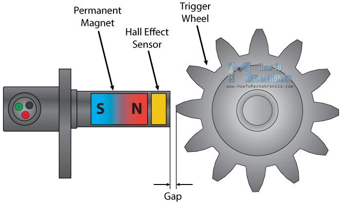 Hall Effect How It Works RPM Measurement