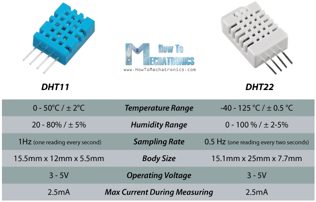 dht11 & dht22 sensor temperature and humidity tutorial  dht11 vs dht22 specifications parameters