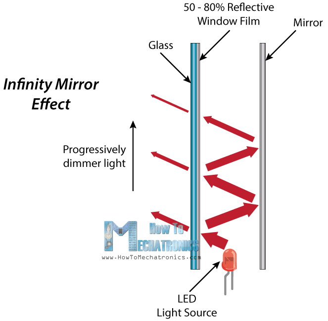 How Infinity Mirror Works - Explained