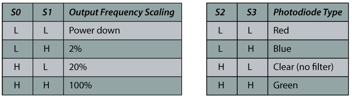 TCS230 Color Sensor Frequency Scaling Photodiode Type Table