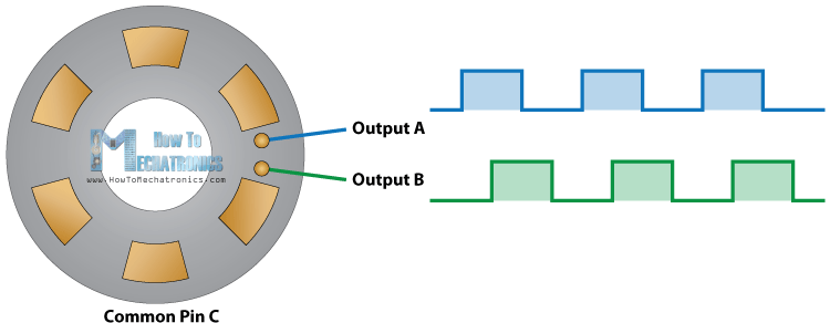 Rotary Encoder How It Works Working Principle