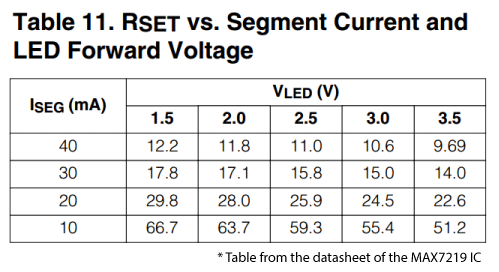 MAX7219 Segment Current vs Forward Voltage Drop Table from Datasheet