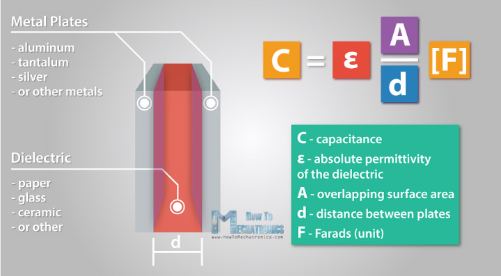 Capacitor construction and capacitance equation