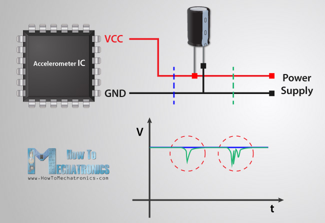 Decoupling Capacitor Bypass How it works