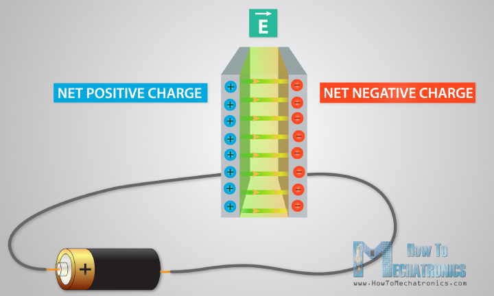 How Capacitor Works Fully Charged Electric Field