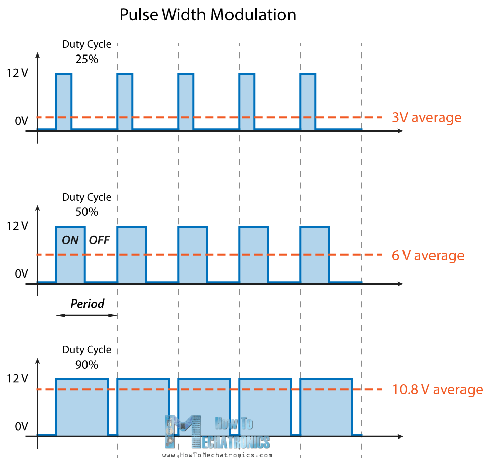 PWM Working Principle - Pulse Width Modulation How It Works