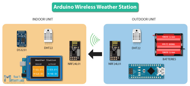Arduino Wireless Weather Station - Arduino Projects Ideas