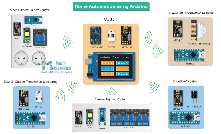 Home-Automation-Arduino-Projects