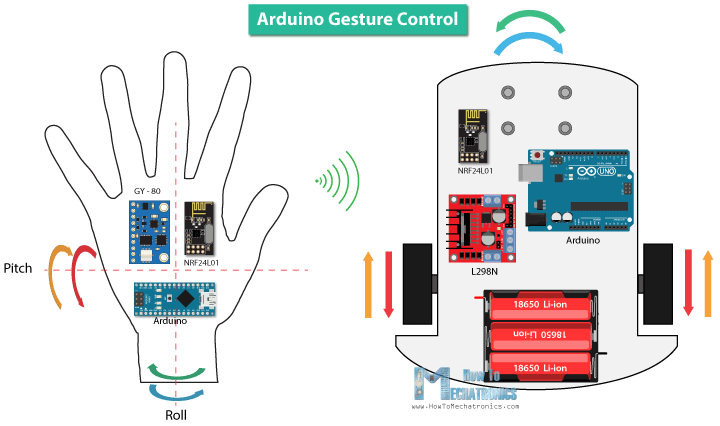 15 arduino projects ideas with diy instructions howtomechatronics arduino gesture control arduino project solutioingenieria Images