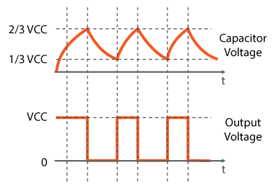 555 Timer Astable Mode Output Square Wave