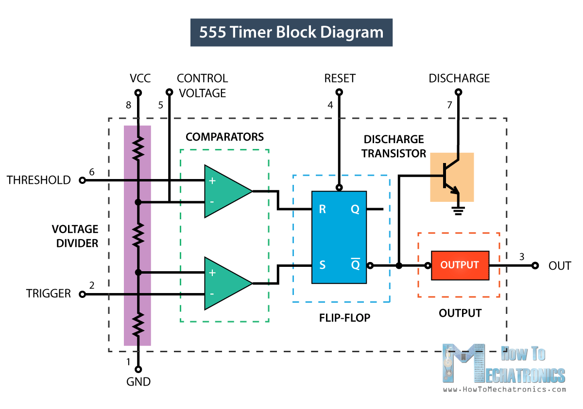 555 timer ic working principle block diagram circuit schematics rh howtomechatronics com ic 555 block diagram pdf ic 555 block diagram and applications