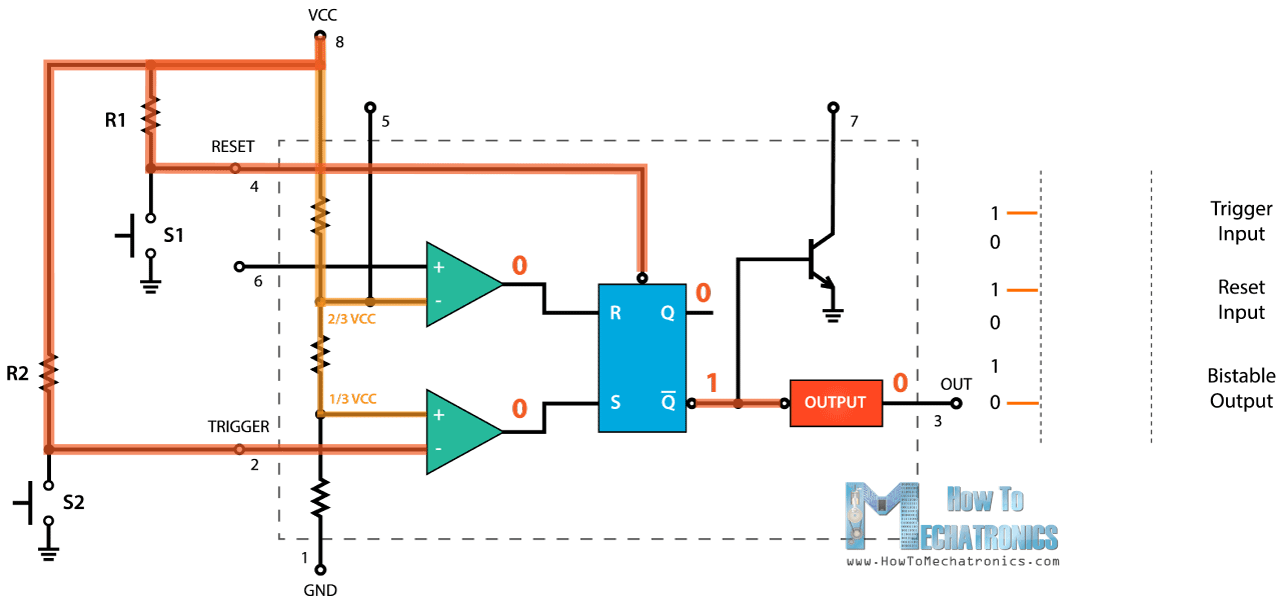 555 timer ic working principle block diagram circuit schematics if we press the trigger pushbutton the state at the trigger input will become low so the comparator will output high and that will make flip flip q bar ccuart Choice Image