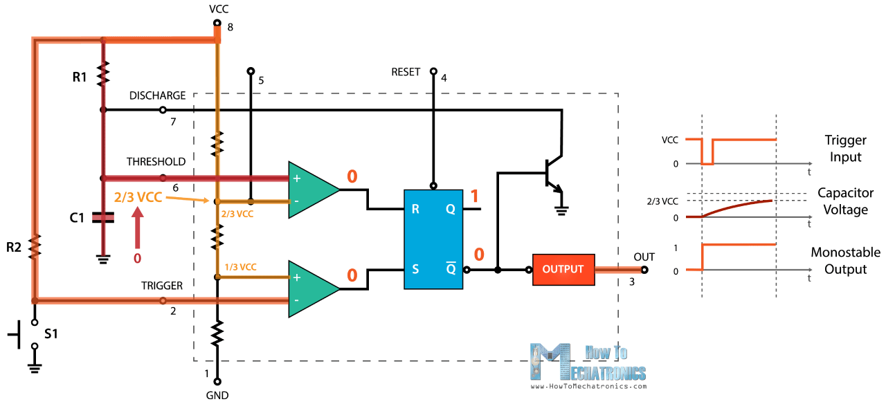 555 timer ic working principle, block diagram, circuit schematicsthe 555 timer will remain in this state until the voltage across the capacitor reaches 2 3 of the supplied voltage in that case, the threshold input