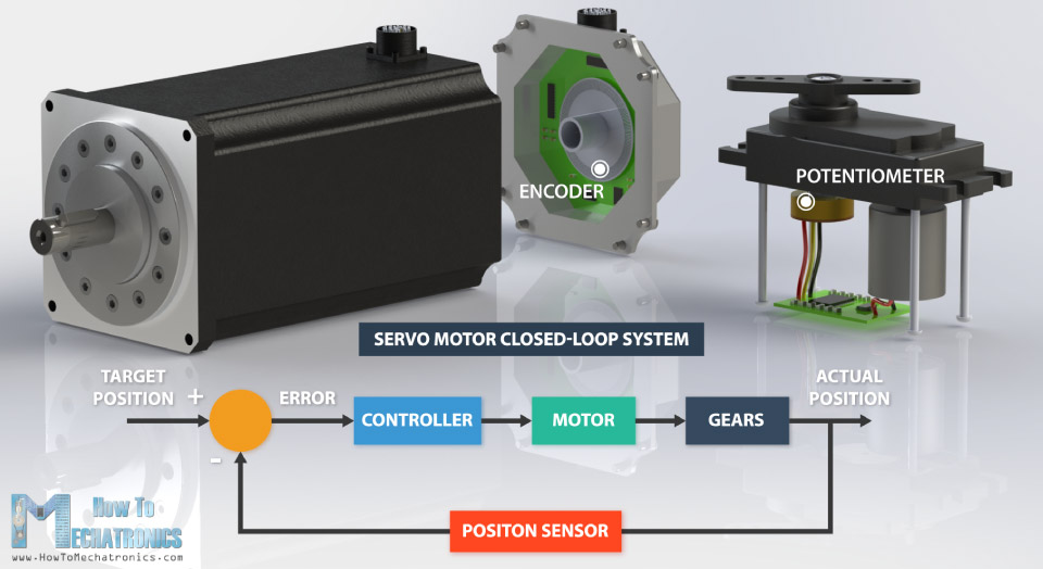 Servo Motor Closed Loop System