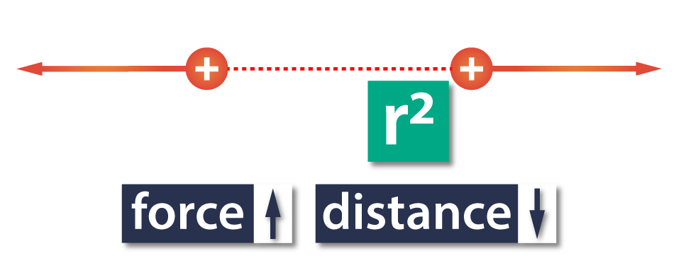 Distance-squared-coulomb's-law