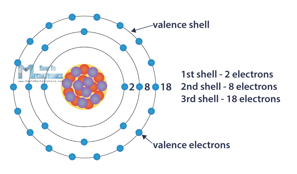 Atom's Shells - Valence Shell and Valence Electrons