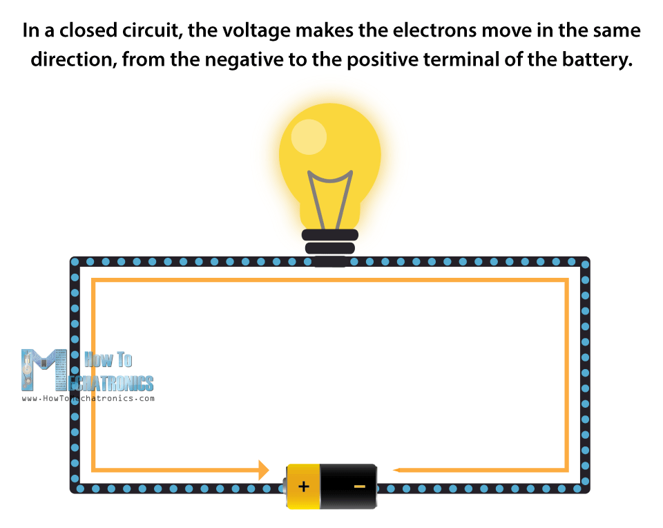 Closed Circuit - Voltage Makes the Electrons Move in the Same Direction