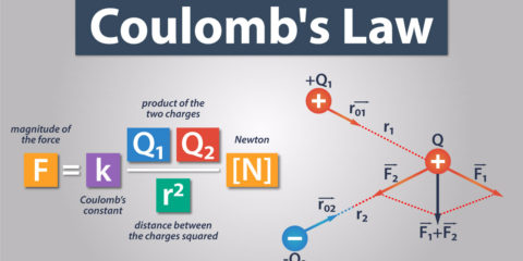Coulomb's Law Tutorial