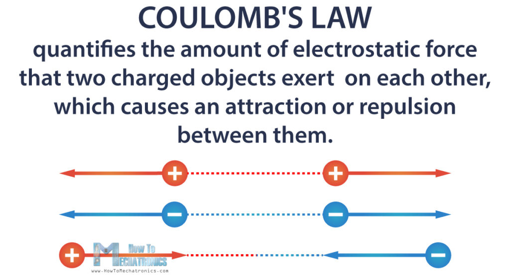 Coulomb's Law Definition