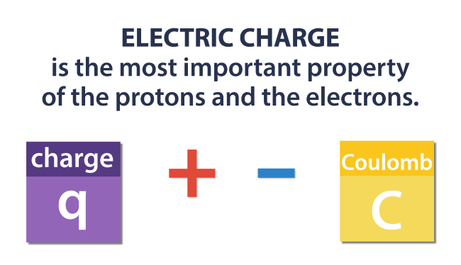 Electric Charge Coulomb