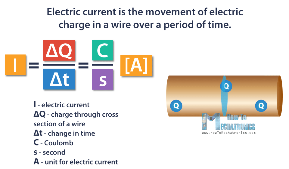 Electric Current - Ampere
