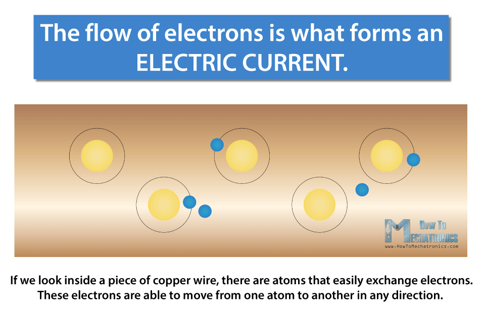 Electric Current - Flow of Electrons inside a Copper Wire as a Conductor