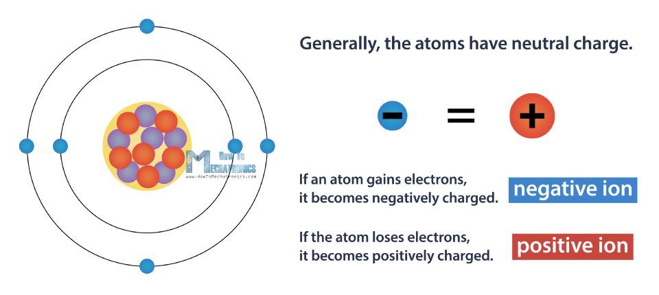 Neutral Charge - Positive and Negative Ion