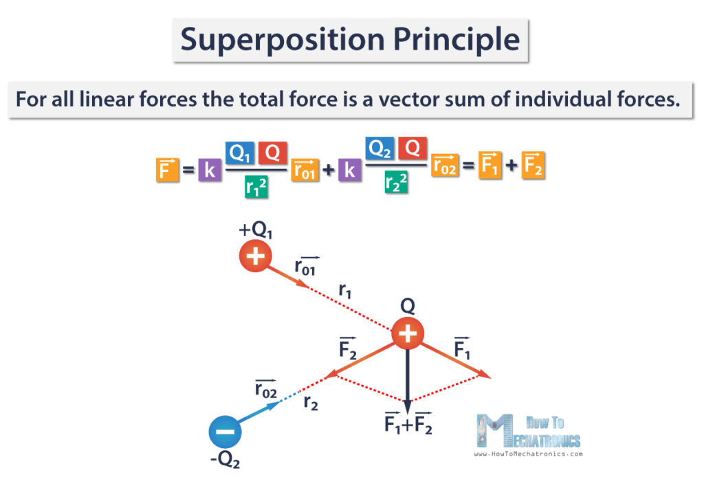 Superposition-Principle