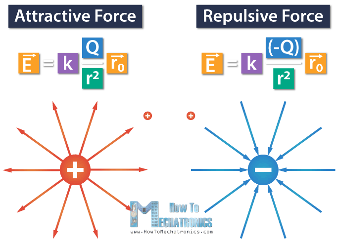 10. Repulsive and attractive force - Electric Field of a positive and negative point charge