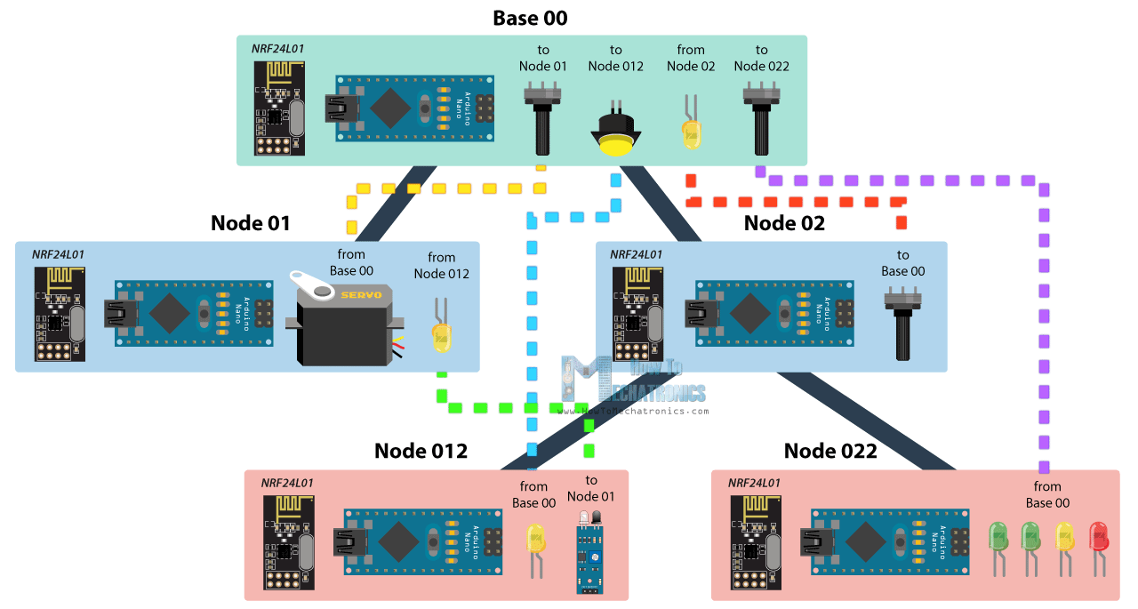 How To Build an Arduino Wireless Network with Multiple