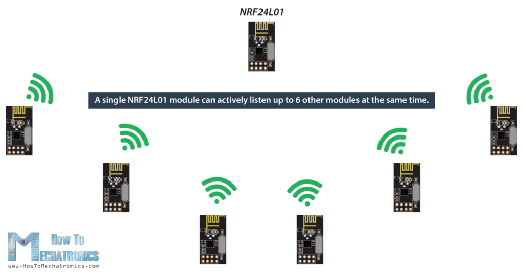 NRF24L01 can listen up to 6 other modules at the same time