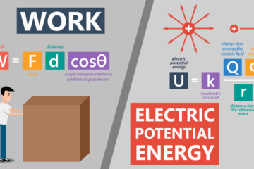 Work and Electric Potential Energy Web