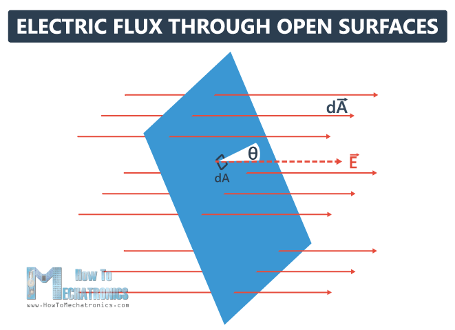 1.Electric Flux and Gauss's Law - Electric Flux through an Open Surface