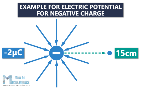 10. Electric Potential and Electric Potential Difference (Voltage) - Example for negative charge 1