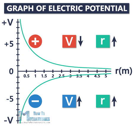 11. Electric Potential and Electric Potential Difference (Voltage) - Graph of electric potential