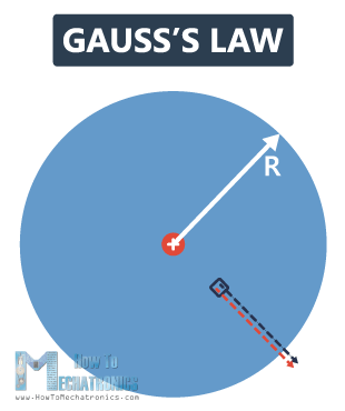 Electric Flux and Gauss's Law - HowToMechatronics
