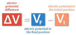 13. Electric Potential and Electric Potential Difference (Voltage) - Electric potential difference, voltage formula