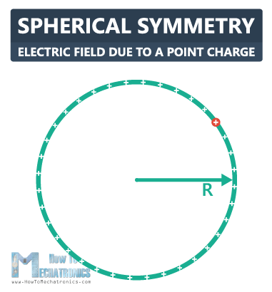 18.Electric Flux and Gauss's Law - Spherical Symmetry - Electric Field Due to a Point Charge