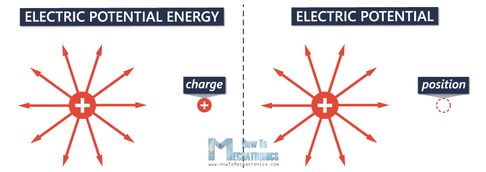 2. Electric Potential and Electric Potential Difference (Voltage) - Charge, Position