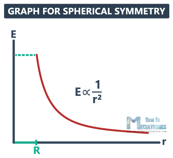 22.Electric Flux and Gauss's Law - Graph for Spherical Symmetry