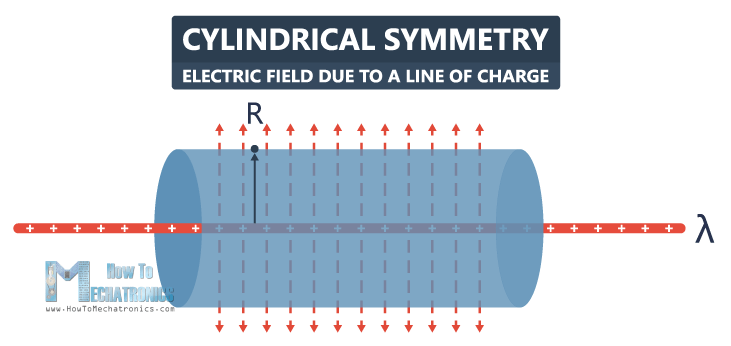 23.Electric Flux and Gauss's Law - Cylindrical Symmetry - Electric Field due to a Line of Charge