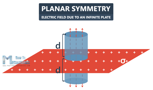 27.Electric Flux and Gauss's Law - Planar Symmetry - Electric Field due to an infinite plate
