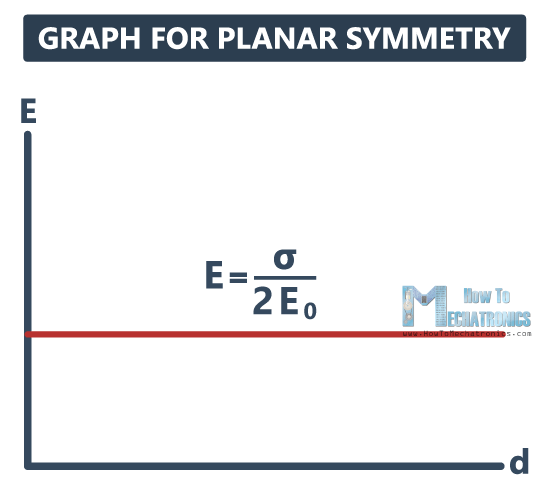 34.Electric Flux and Gauss's Law - Graph for Planar Symmetry
