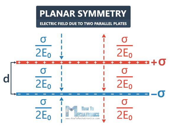 35.Electric Flux and Gauss's Law - Electric Field due to Two Parallel Plates