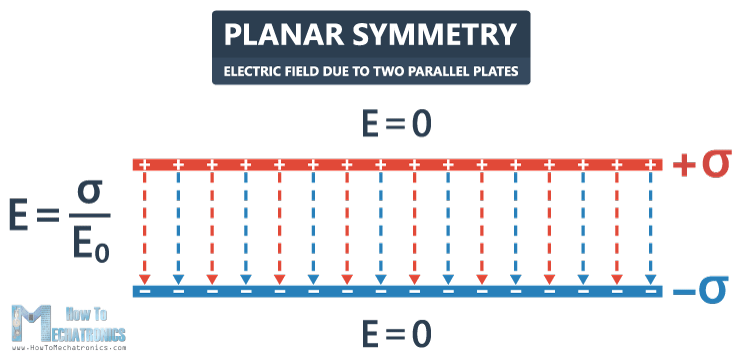 36.Electric Flux and Gauss's Law - Electric Field due to Two Parallel Plates - Electric Field Lines