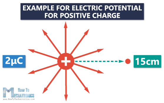 9. Electric Potential and Electric Potential Difference (Voltage) - Example for positive charge 1