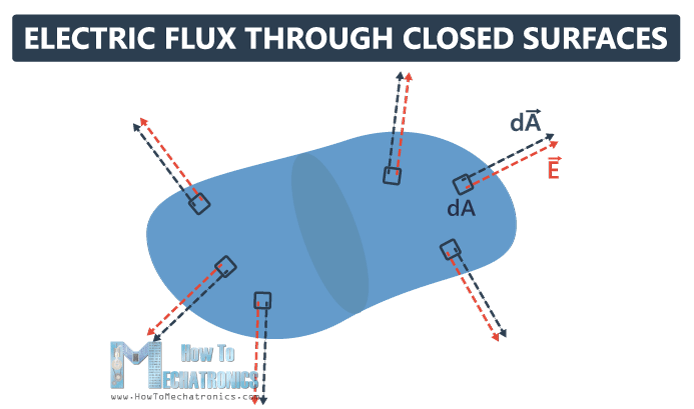 9.Electric Flux and Gauss's Law - Electric Flux through Closed Surfaces