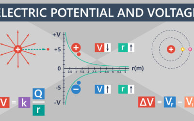 Electric Potential and Electric Potential Difference (Voltage) Featured