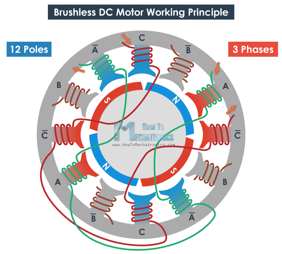 Here we can also mention that BLDC motors can be inrunners or outrunners. An inrunner brushless motor has the permanent magnets inside the electromagnets, ...
